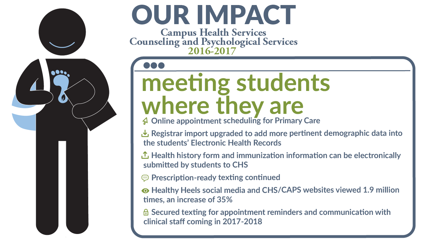 Working to meet students where they are. Online appt scheduling,