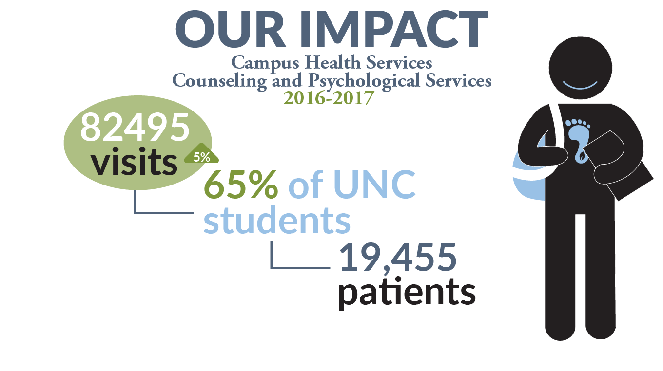 82,000 visits, 65% of UNC students, 19,455 patients in 2016-2017