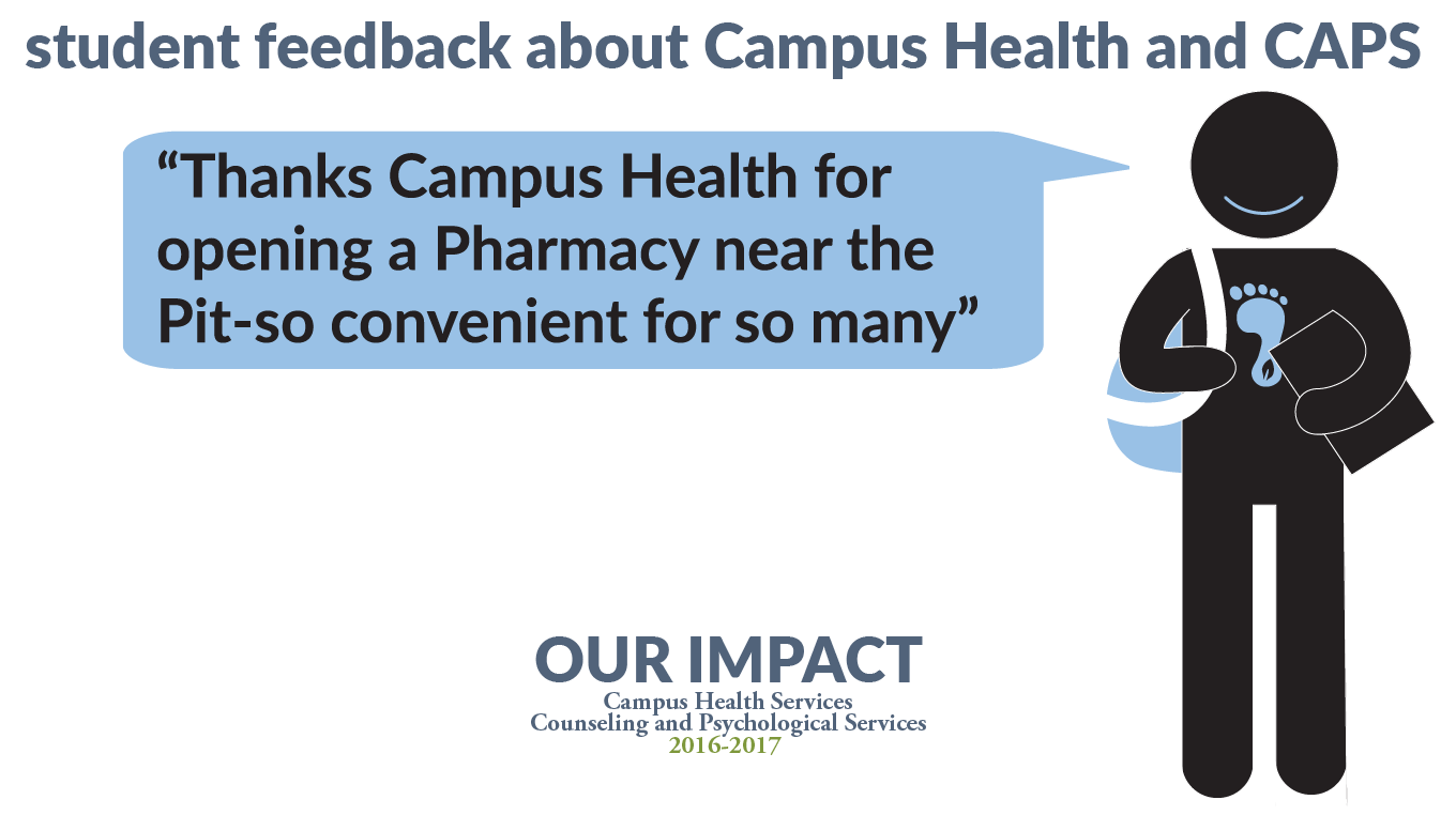 """Student feedback: """"Thanks Campus Health for opening a Pharmacy near the Pit - so convenient for so many!"""""""